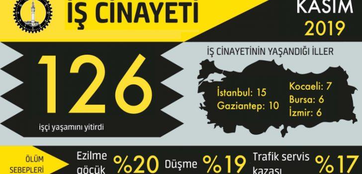 İSİG Meclisi: Kasım ayında 126, 2019'un ilk 11 ayında 1606 iş cinayeti yaşandı